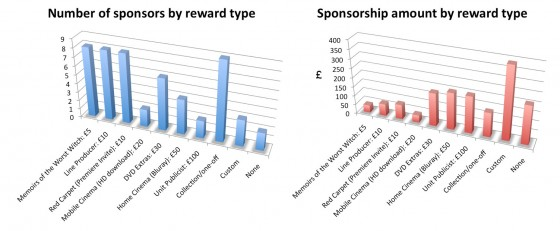 Popularity of the individual rewards