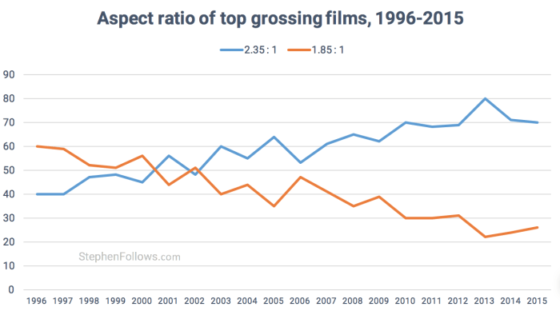 This graph by Stephen Follows shows how 2.39:1 movies have become more common in recent years, with around 70% of the 100 top grossing Hollywood films produced in this ratio.